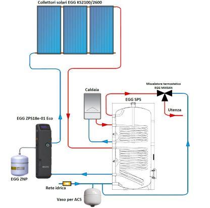 Schema impianto solare in circolazione forzata