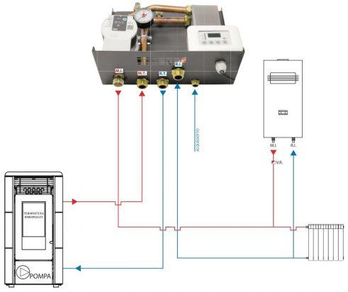 Kit Di Separazione Pellet Caldaia A Gas