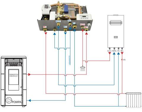 Kit Separazione Pellet Caldaia A Gas Con Produzione Di Acs