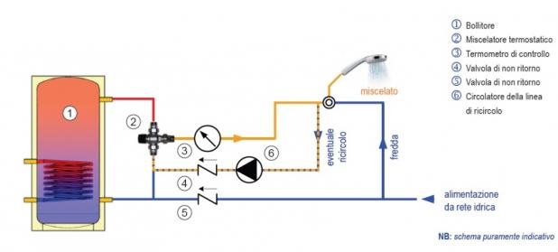 Valvola Tre Vie Per Pannello Solare : Miscelatori e valvole a vie termostatiche motorizzate